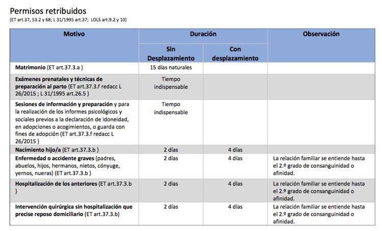tabla permisos retribuidos